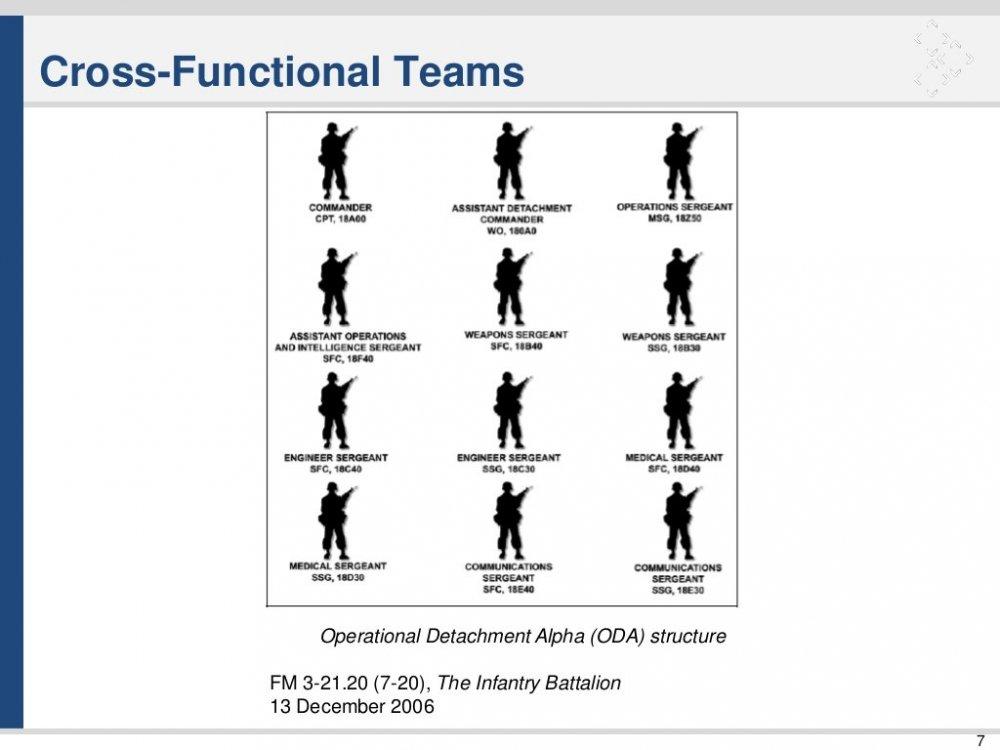 agile-special-forces-lightweight-teams-in-heavyweight-organizations-7-1024.thumb.jpg.4ef6326da97744dfb11798b2570e04c0.jpg